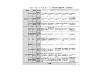 SS科学探究Ⅰ 成績評価資料